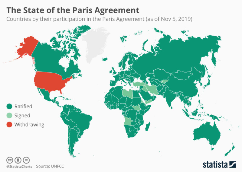 State of paris agreement